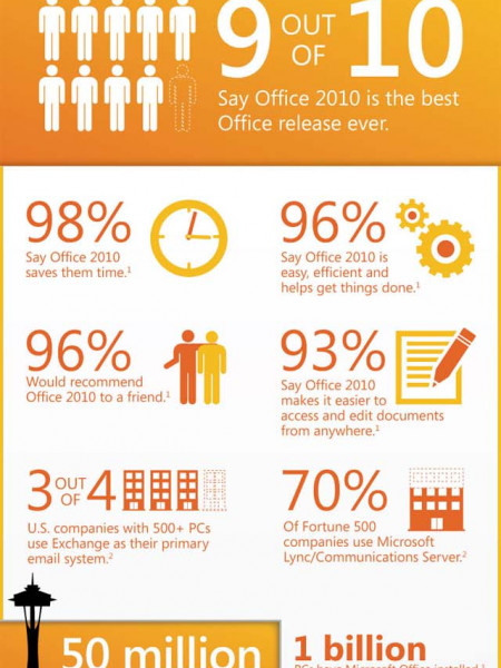 Office 2010 One-Year Anniversary Infographic
