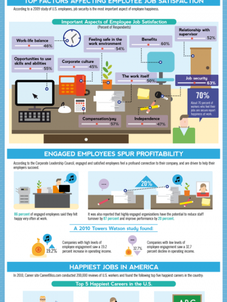 Office Bliss Infographic