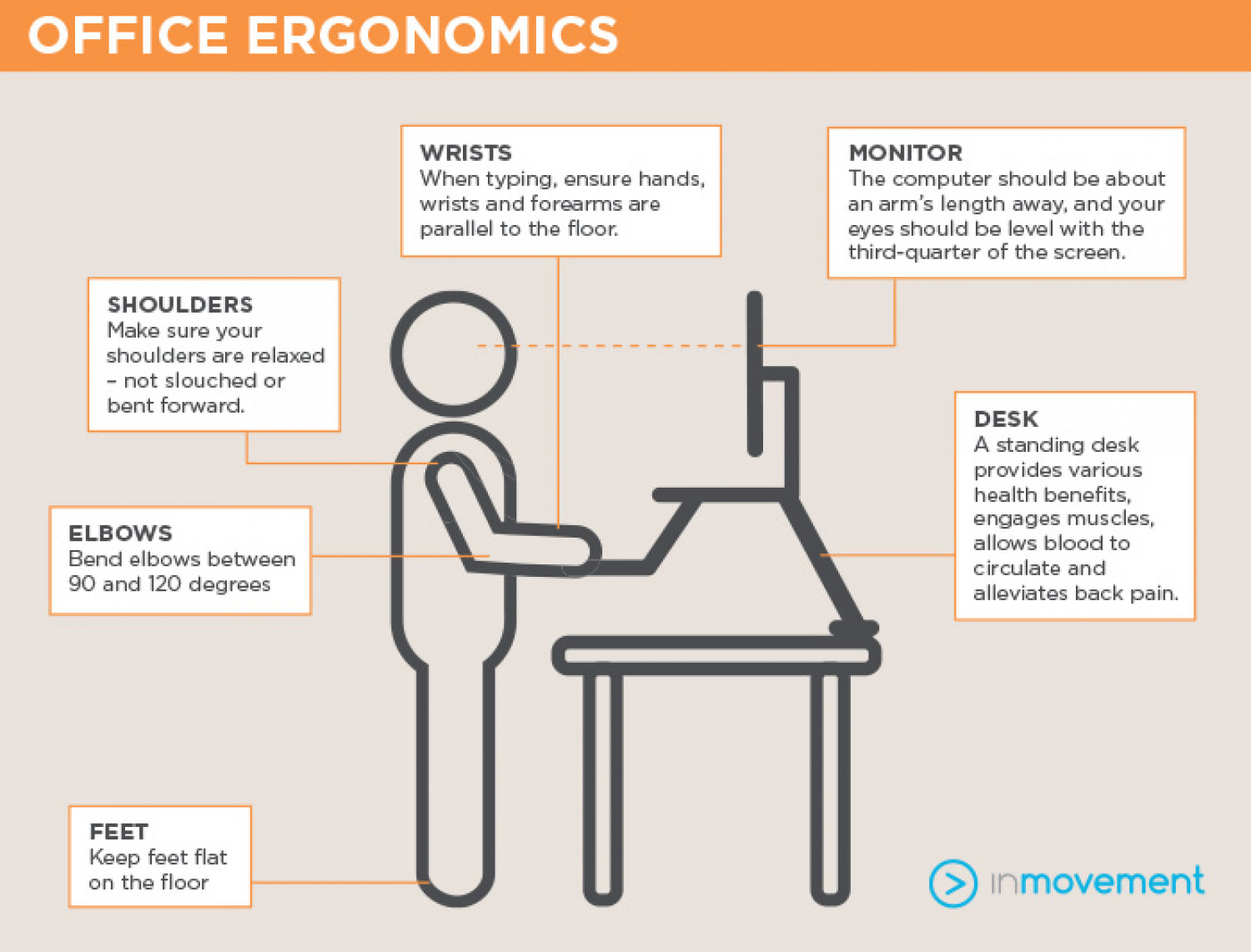 health benefits of ergonomics essay