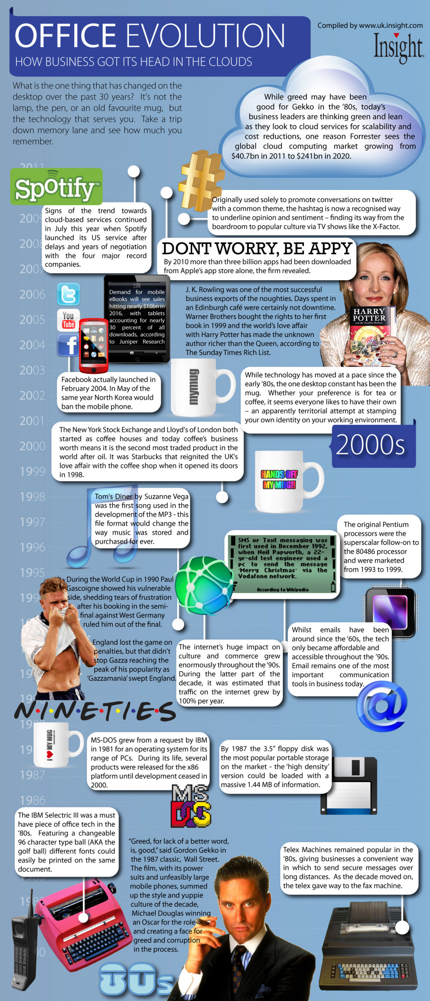 Office Evolution  Infographic