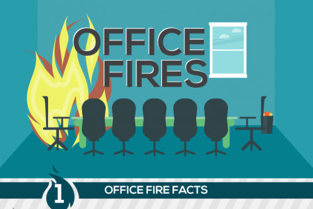 Office Fires Infographic