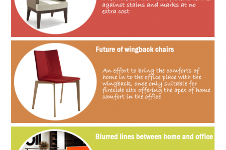 OFFICE FURNITURE TRENDS IN 2015 Infographic
