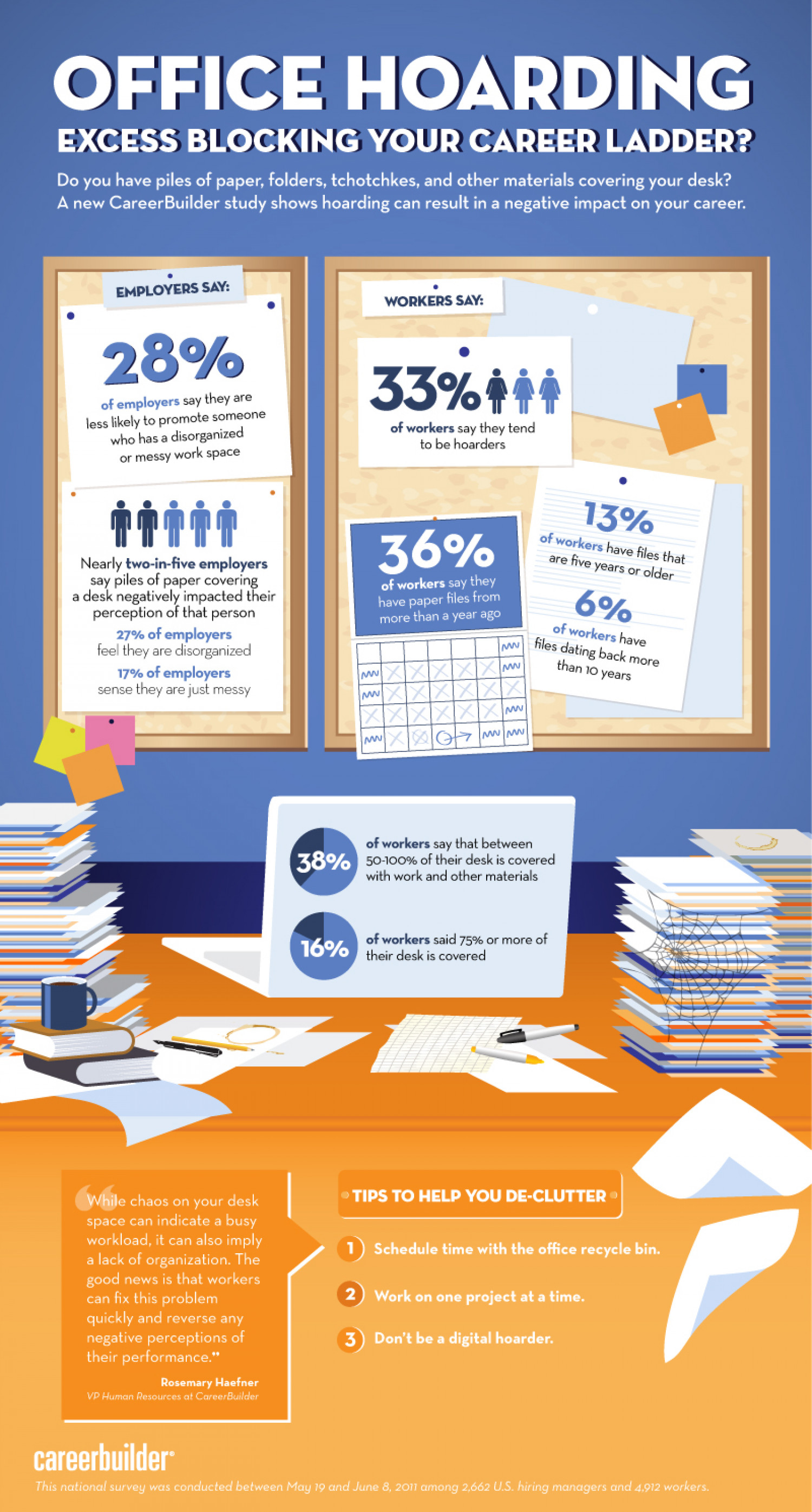 Office Hoarding | 2011 Infographic