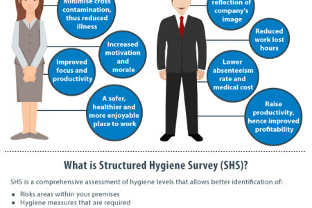 Office Hygiene Infographic