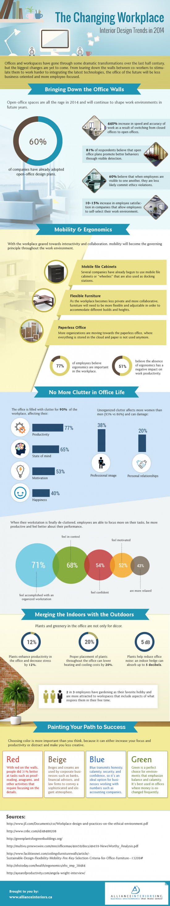 The Changing Workplace | 2014 Trends