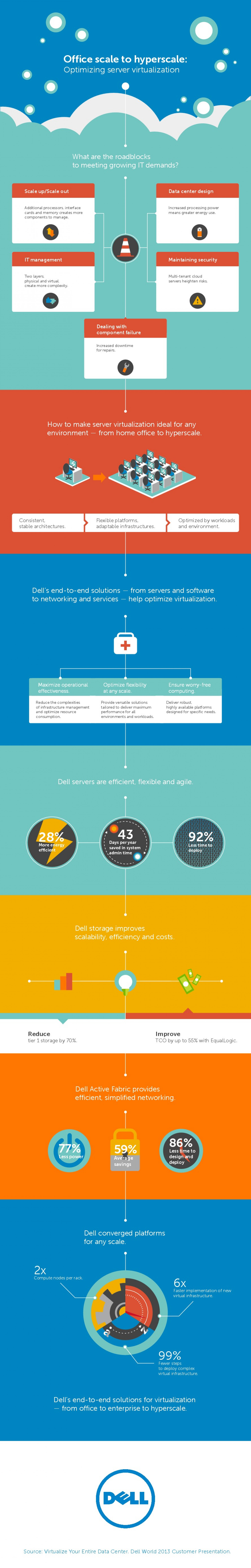 Office Scale to Hyperscale: Optimizing Server Virtualization Infographic