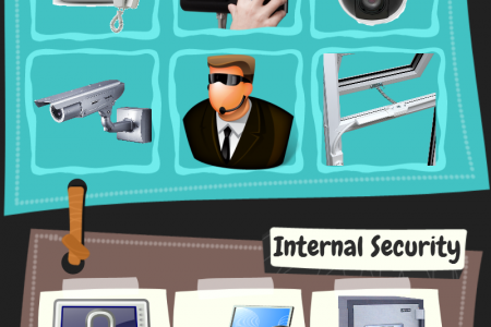 Office Security Products Infographic