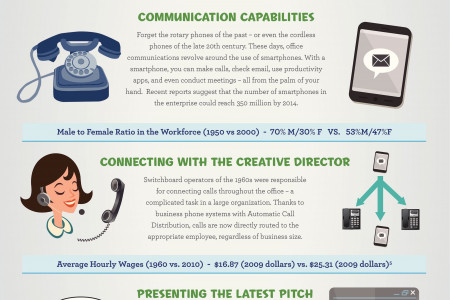 Office Tech: Then and Now Infographic