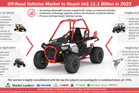Off-road Vehicles Infographic