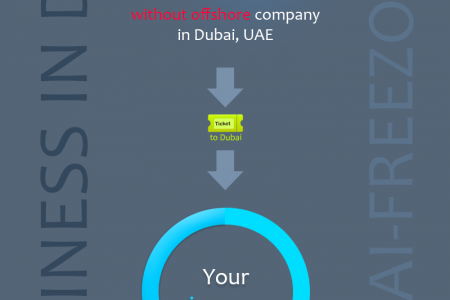 Offshore company in Dubai, UAE! Infographic