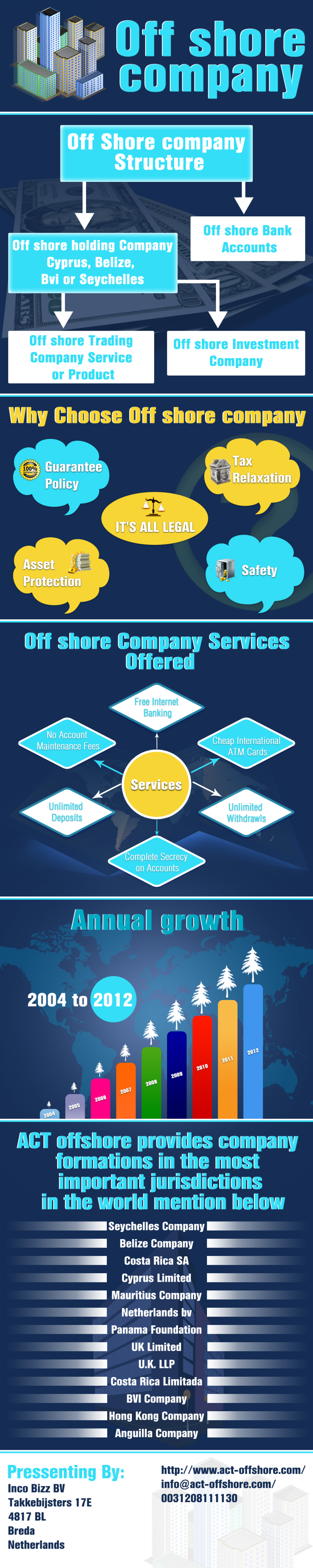 Offshore Company Infographic