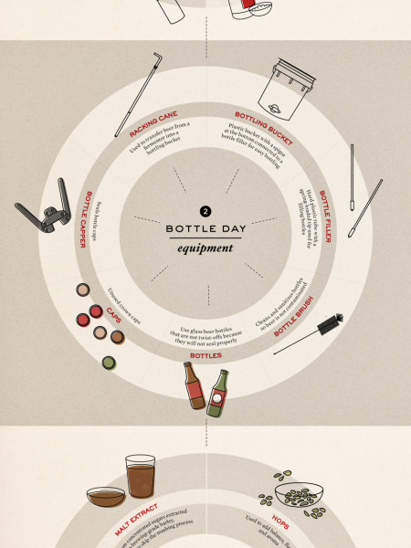 Oh Hoppy Days - the Essential Equipment Guide to Homebrewing Infographic