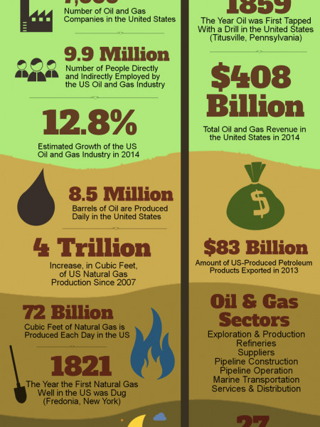 Oil & Natural Gas Power The US Economy Infographic