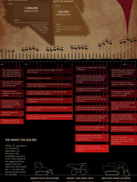 Oil and Unrest Infographic