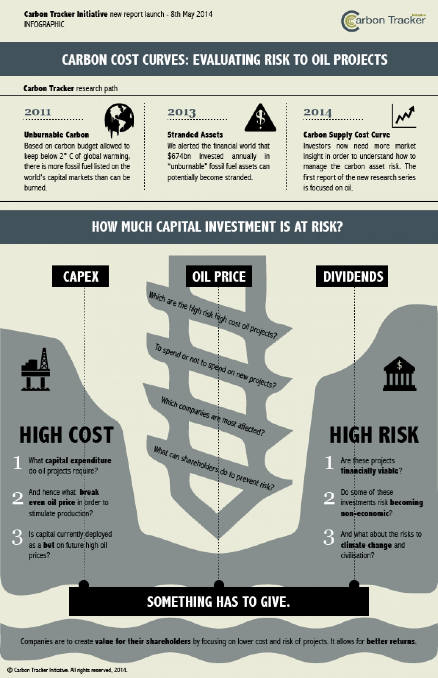 Oil Capital Investment at Risk? Infographic