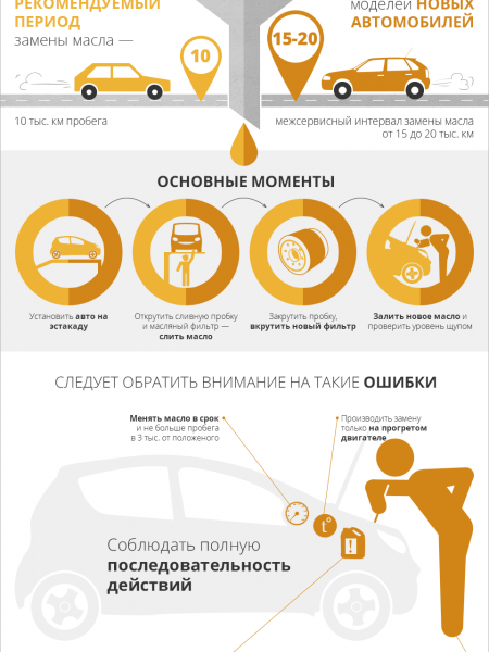 Oil change Infographic