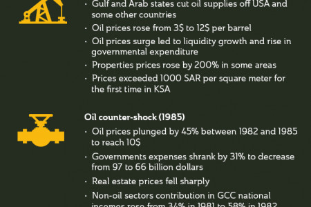 oil cirses and Gulf real estate market Infographic