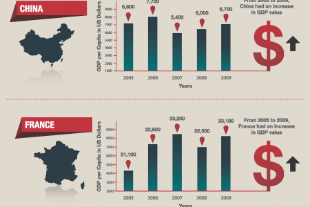 Oil Consumption and GDP Infographic