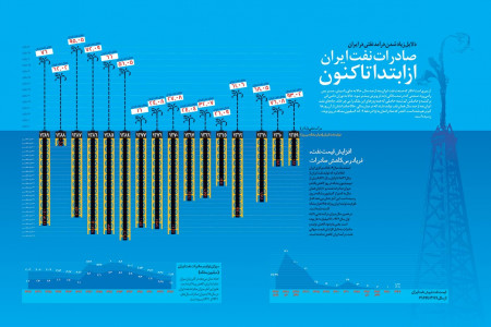 Oil exports since the beginning Infographic