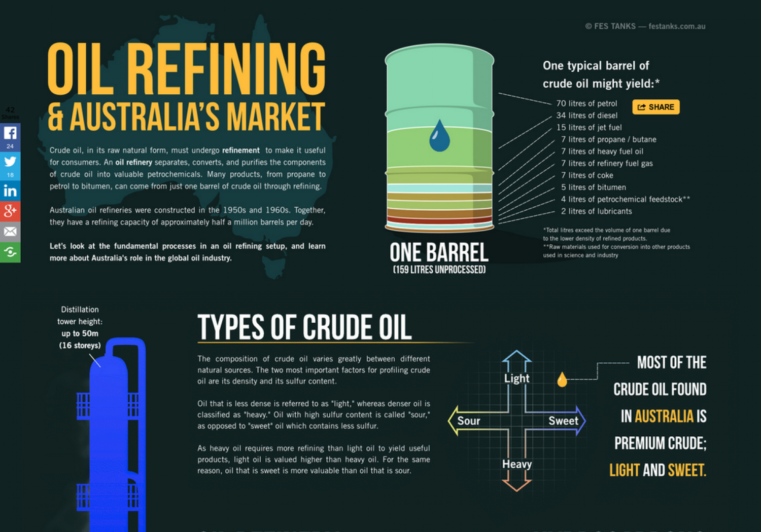 Oil Refining in Australia | The Market and the Future Infographic