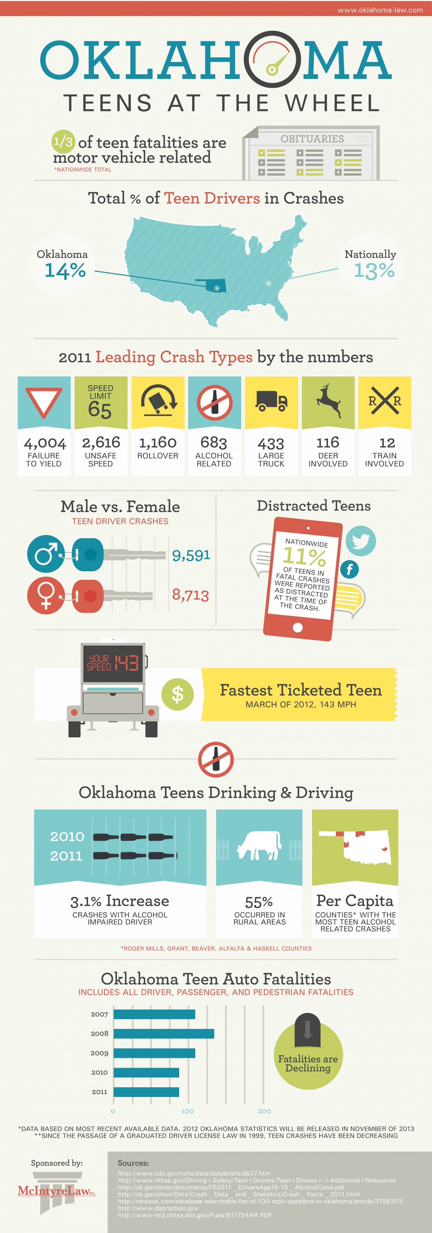 Oklahoma Teen Driver Statistics Infographic