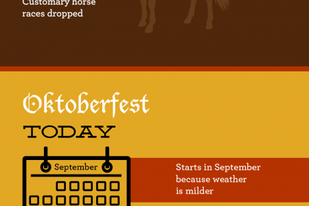 Oktoberfacts Infographic