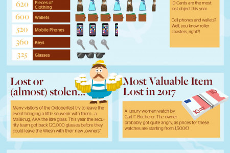 Oktoberfest 2017: Numbers & Crazy Lost Objects Infographic