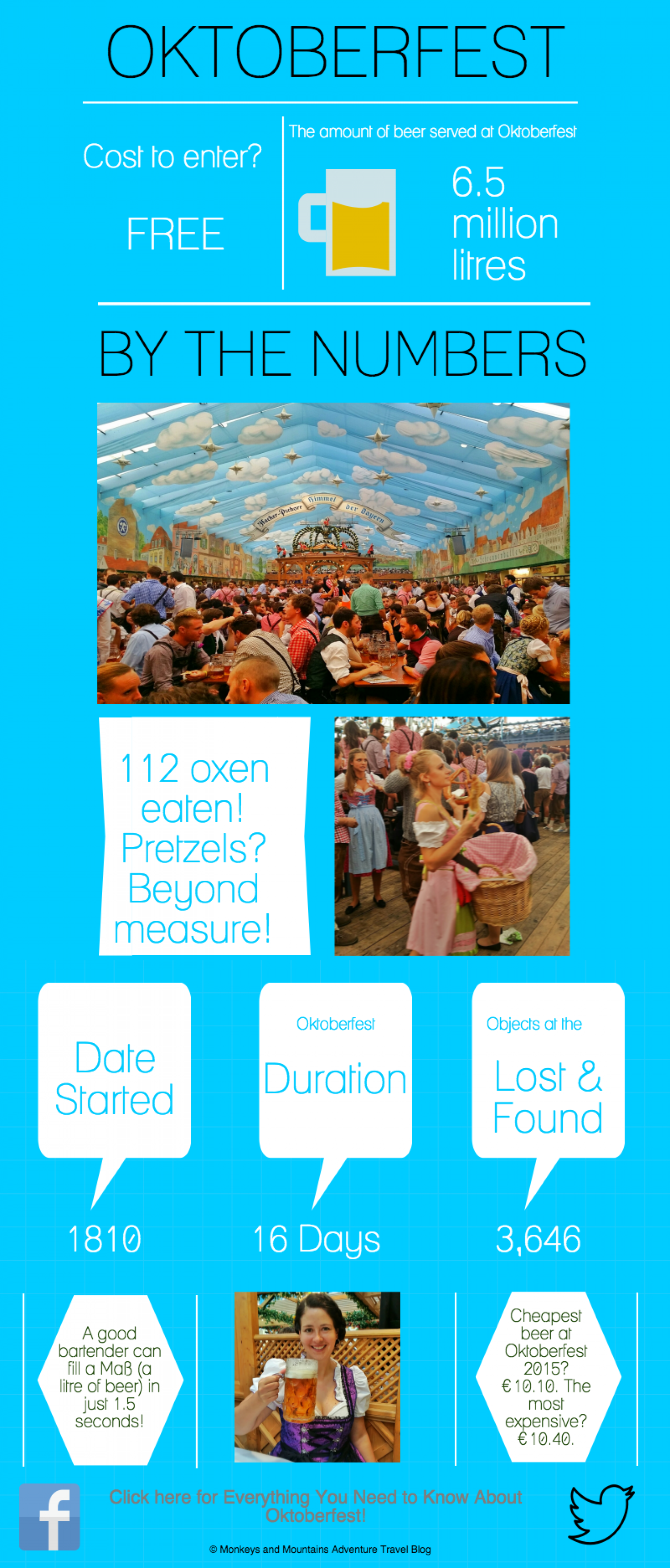 Oktoberfest by the Numbers Infographic
