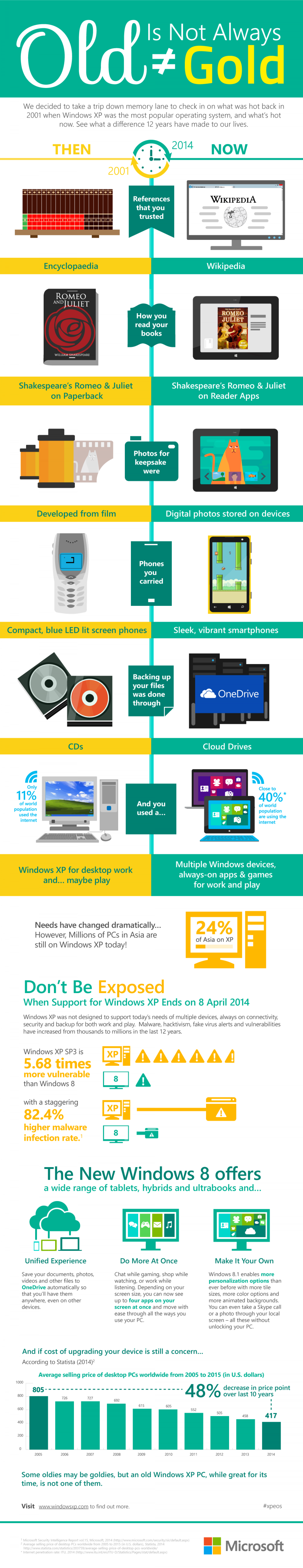 Old is not always Gold Infographic