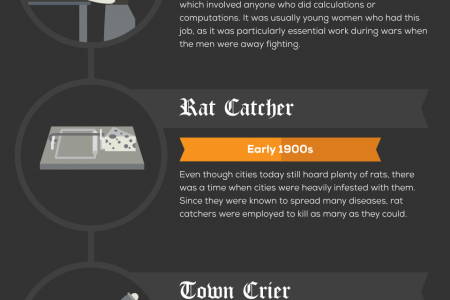 Old Jobs That No Longer Exist Infographic
