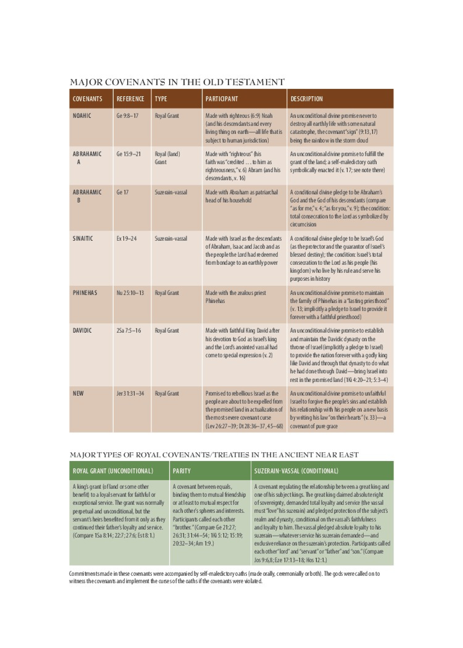 Old Testament Covenants Infographic