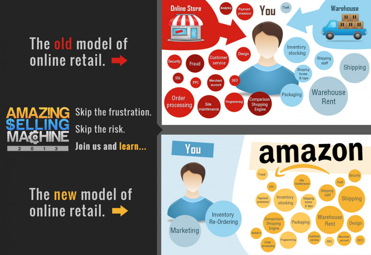 Old vs. New Model of Online Retail Infographic