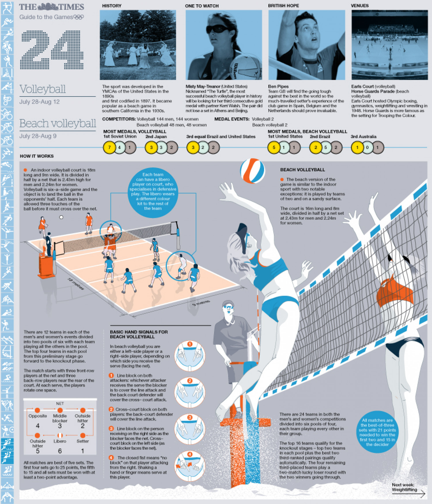 Beach Volleyball Graphics Olympic beach volleyball guide