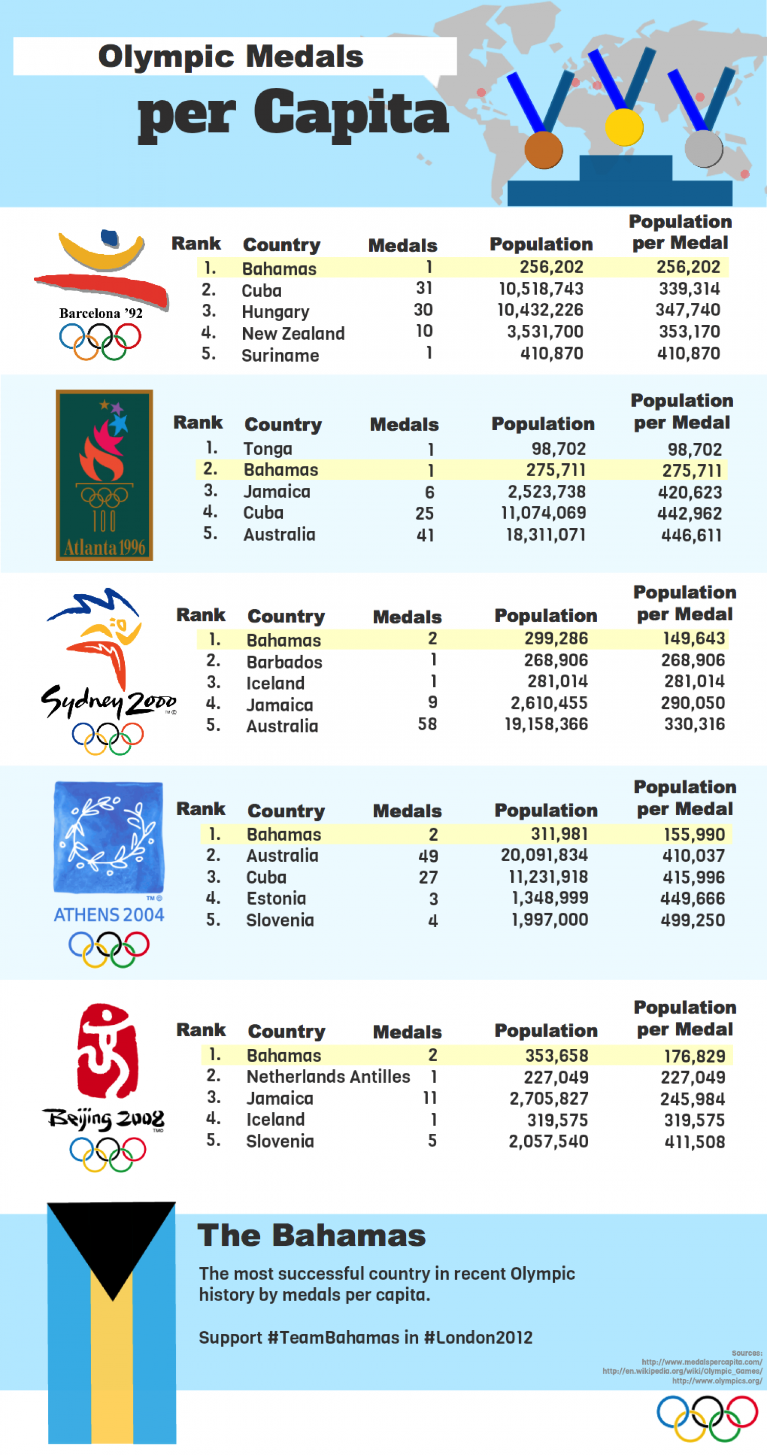 Olympic Medals per Capita Infographic
