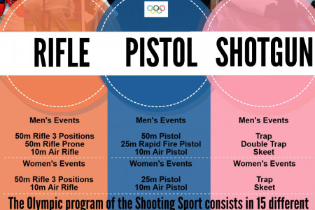 Olympic Shooting Competitions Infographic