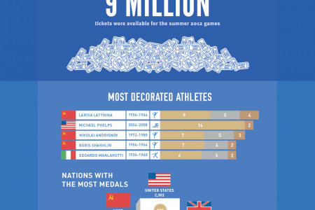 Olympics Trivia: A Cheat Sheet Infographic