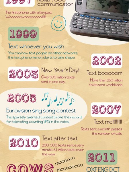 OMG! The rise and rise of SMS Infographic