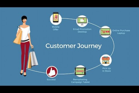 Omnichannel Personalization In Action  Infographic
