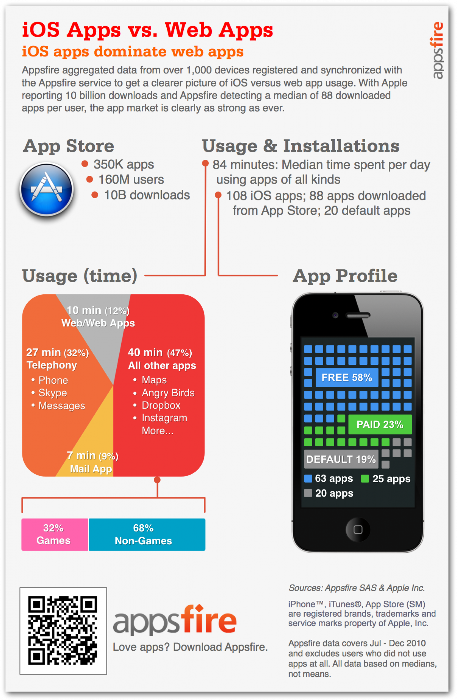 On iOS Devices, Native Apps Trump Web Apps  Infographic