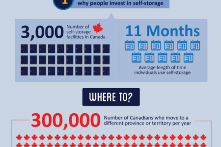 On the Move: Reviewing Relocation Trends Across Canada Infographic