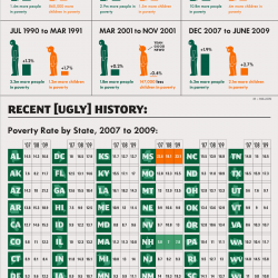 the rise of poverty in america Poverty in black america according to the 2014 us census bureau acs study (see charts below) 27% of all african american men, women and children live below the poverty level compared to.