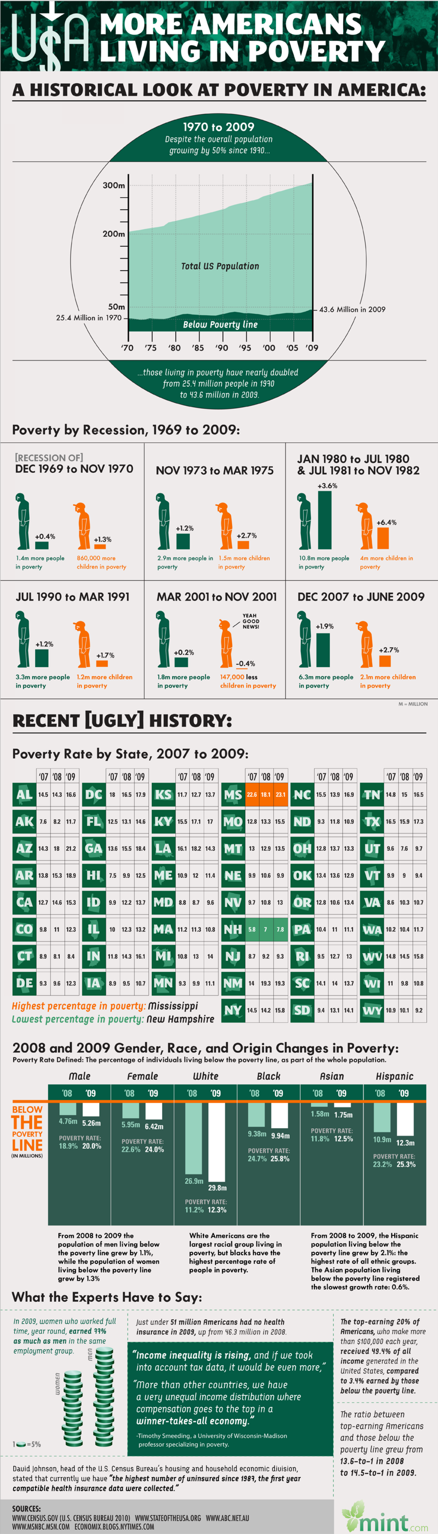 On the Rise: Poverty in America Infographic
