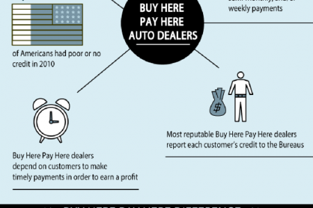 On the Road Again with Buy Here Pay Here Infographic