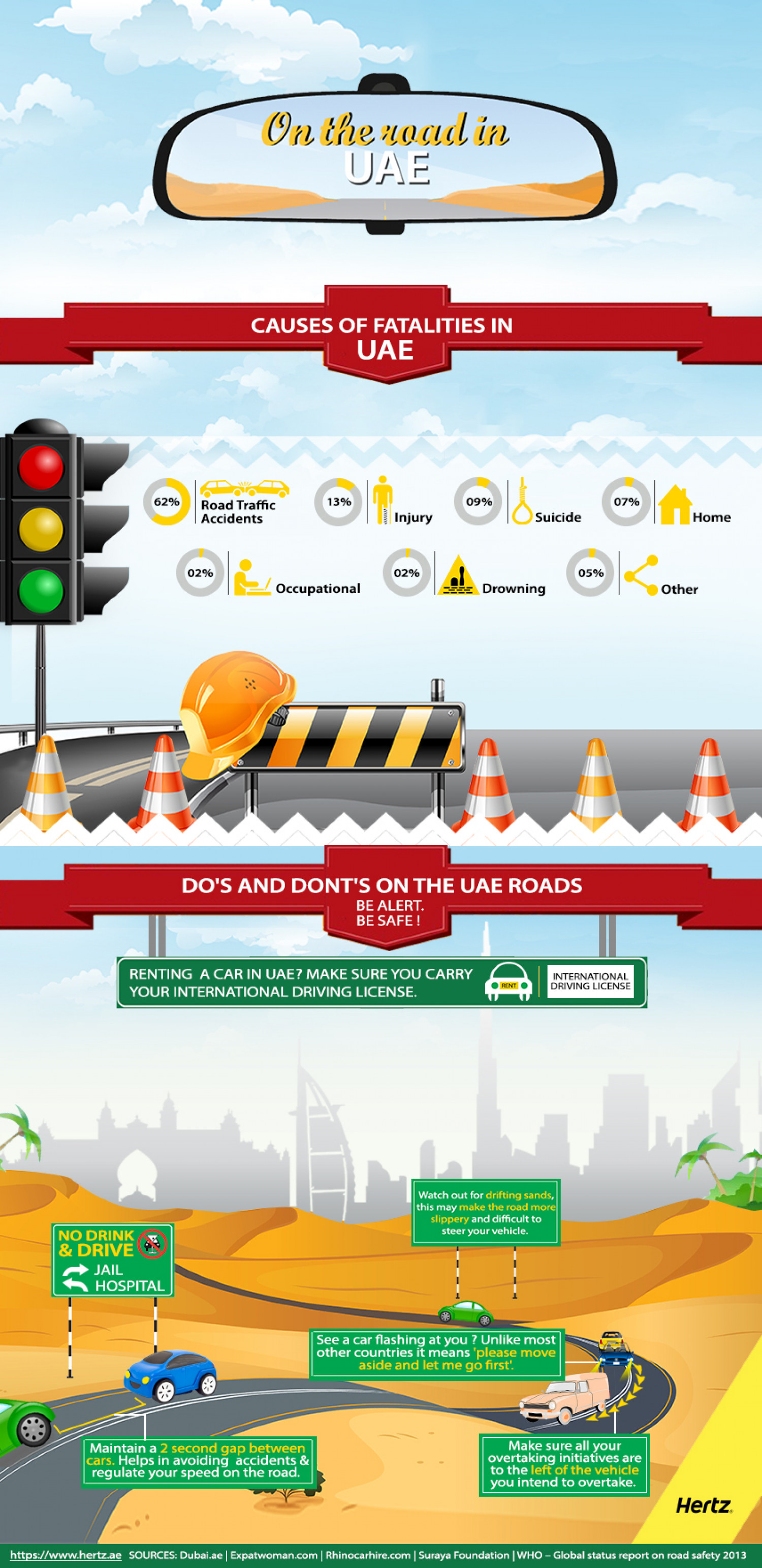 On The Road In UAE Infographic