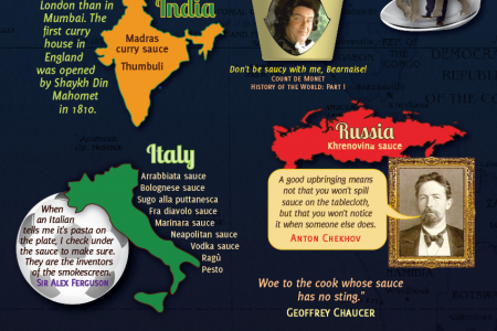 On the Sauce Infographic