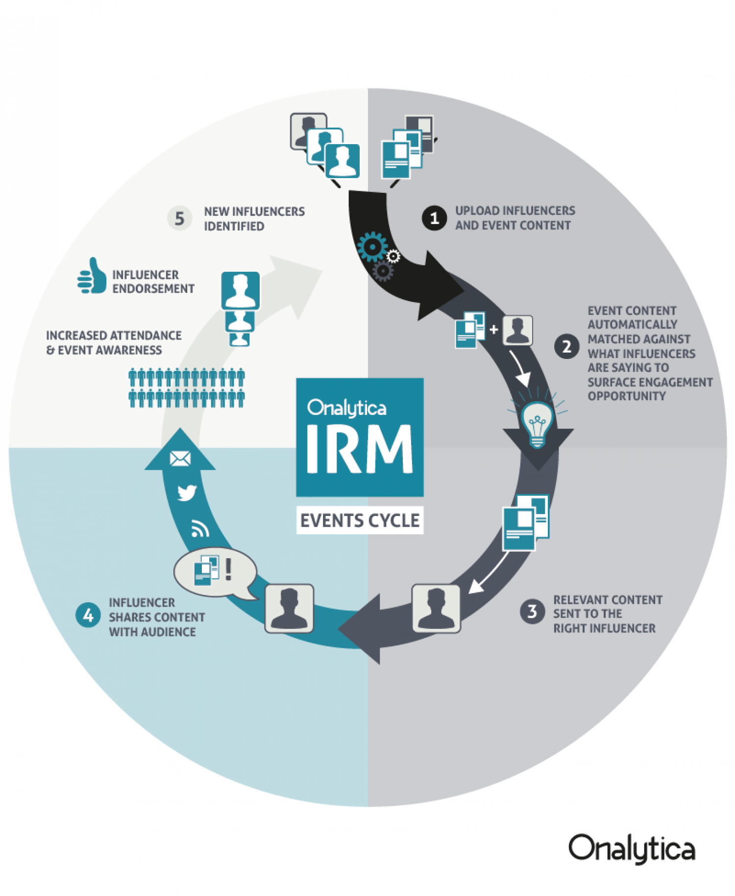 Onalytica IRM for Events Infographic