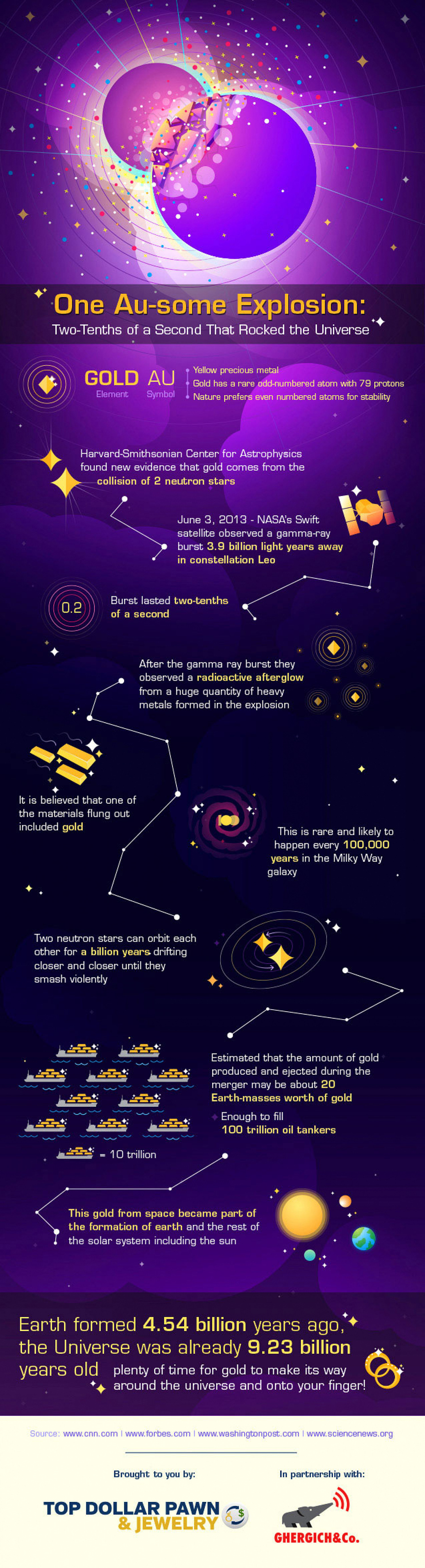 One Au-some Explosion: Two-Tenths of a Second that Rocked the Universe Infographic