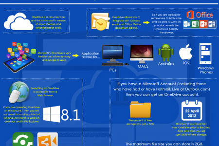 One Drive Let Students Use Cheap Microsoft Office Infographic