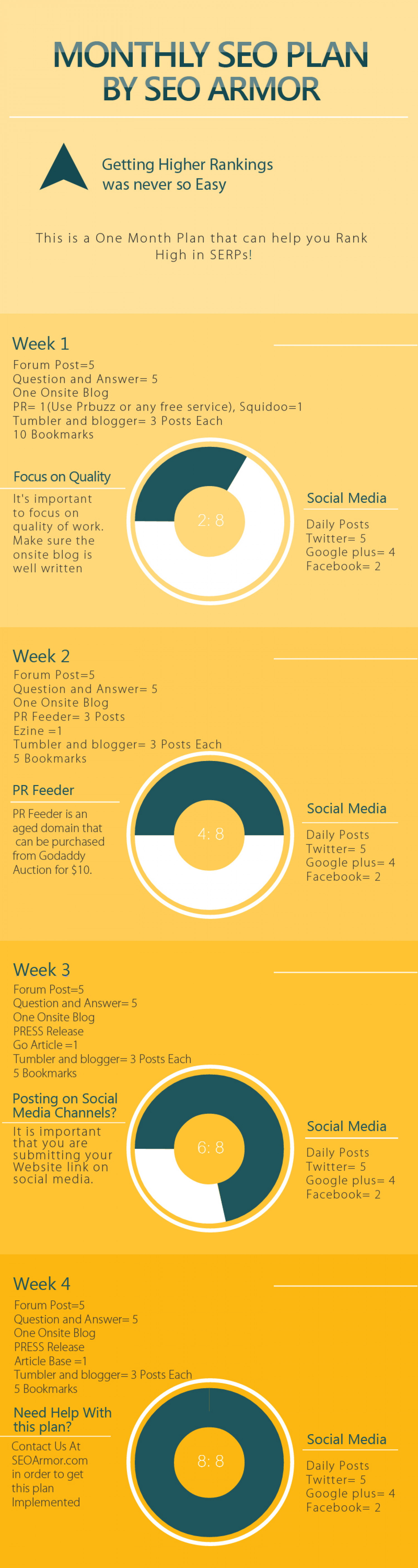 One Month SEO Plan by SEO Armor Infographic