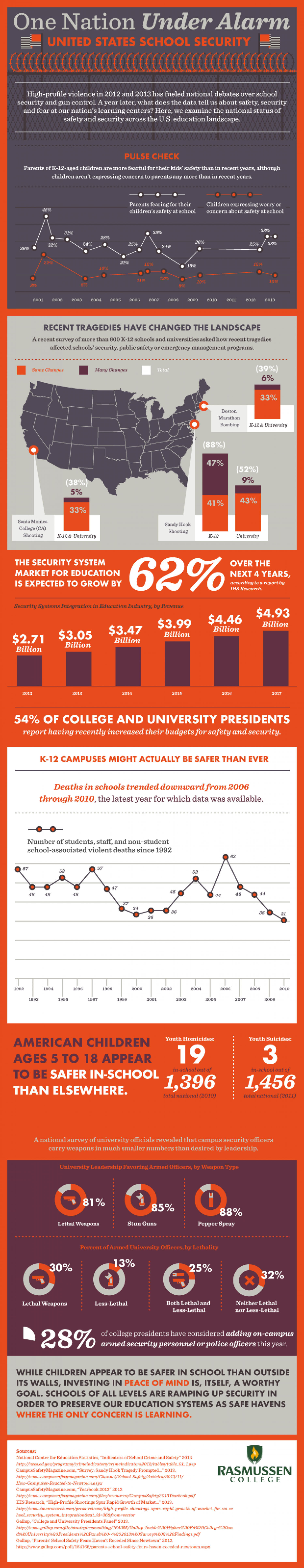 One Nation Under Alarm: United States School Security  Infographic